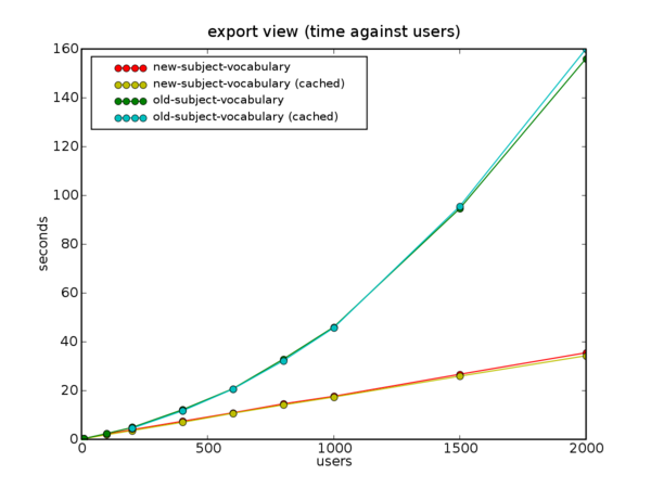 Benchmark time graphs