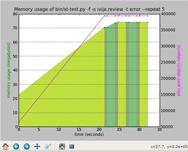 Graph of memory usage versus time for the same test repeated 5 times