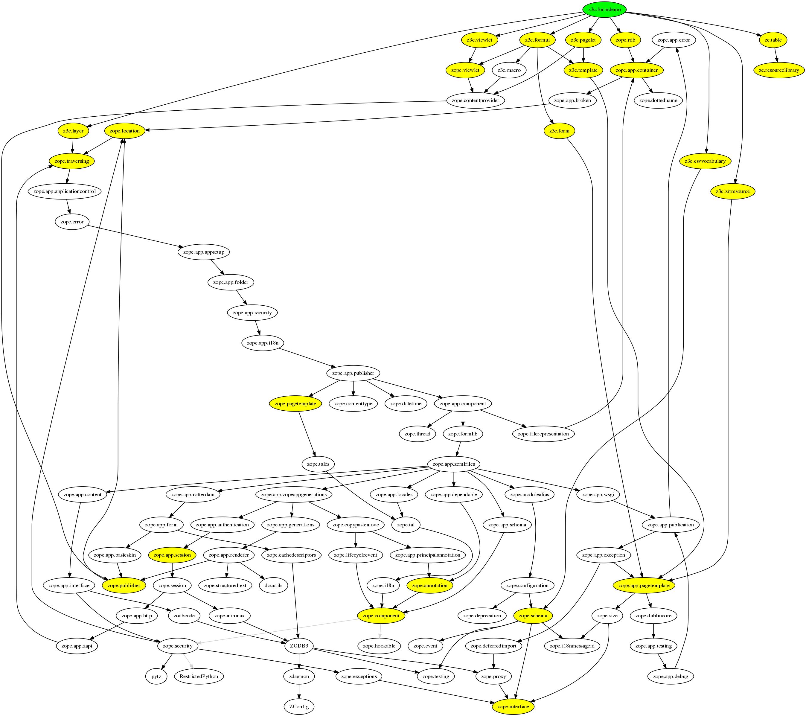 Simplifying dependency graphs with graphviz - Random notes